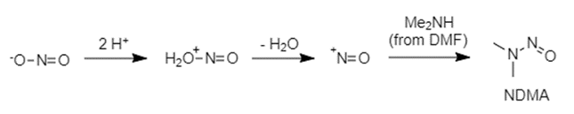 Nitrosamines formed by the reaction of a secondary amine with nitrite.